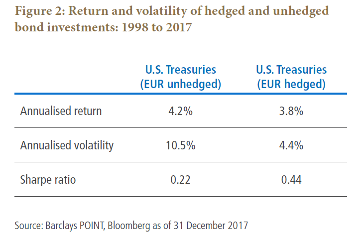 Return and volatility of hedged and unhedged bond investments: 1998 to 2017
