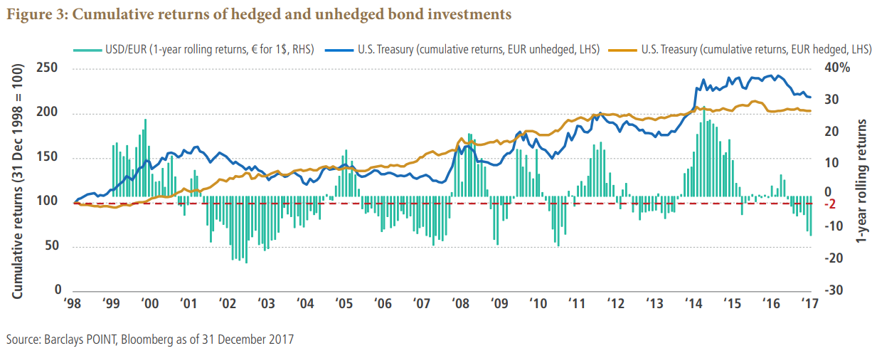 Cumulative returns of hedged and unhedged bond investments