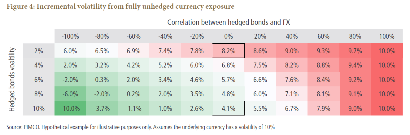 Incremental volatility from fully unhedged currency exposure