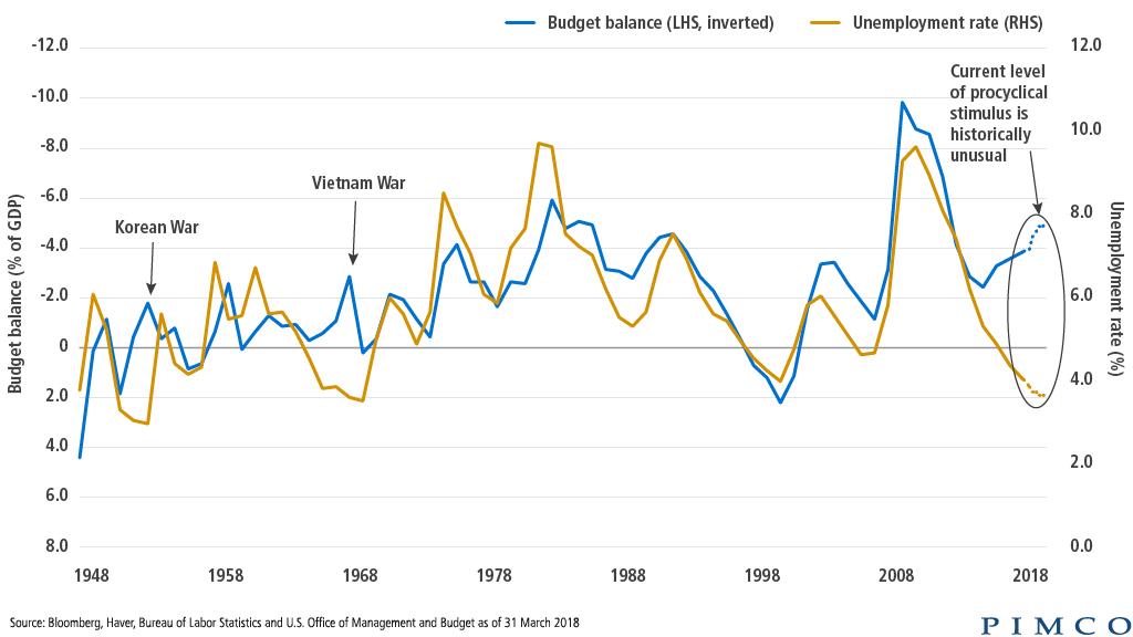 Charting Unusual Late-Cycle Fiscal Stimulus in the U.S.